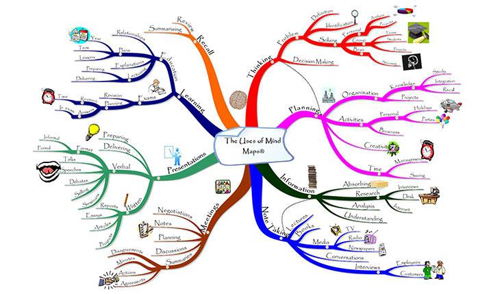 آموزش نقشه ذهنی - مایند مپینگ